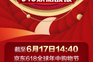 下单金额超越1199亿 京东618继续刷新峰值