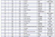 """五粮液连续两年荣膺""""世界品牌500强"""" 世界影响力明显提升"""