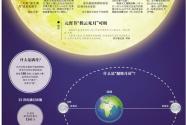 """元宵节遇上""""超级月亮""""""""最大满月""""将现身"""