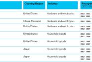 小米入圍2020全球百強創新名單 AI專利申請位于全球第一陣營