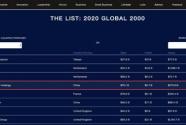 第111位!碧桂园《福布斯》全球上市公司2000强排名连续11年上升