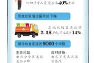 北京:厨余垃圾分类不合格拟暂不收运
