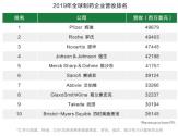 武田收购夏尔营收暴涨56%冲进全球前十,曾高调并购百特、卢米纳
