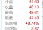 """京东""""双11""""火爆开局提振股市 家电、快消多板块个股顺势上涨"""